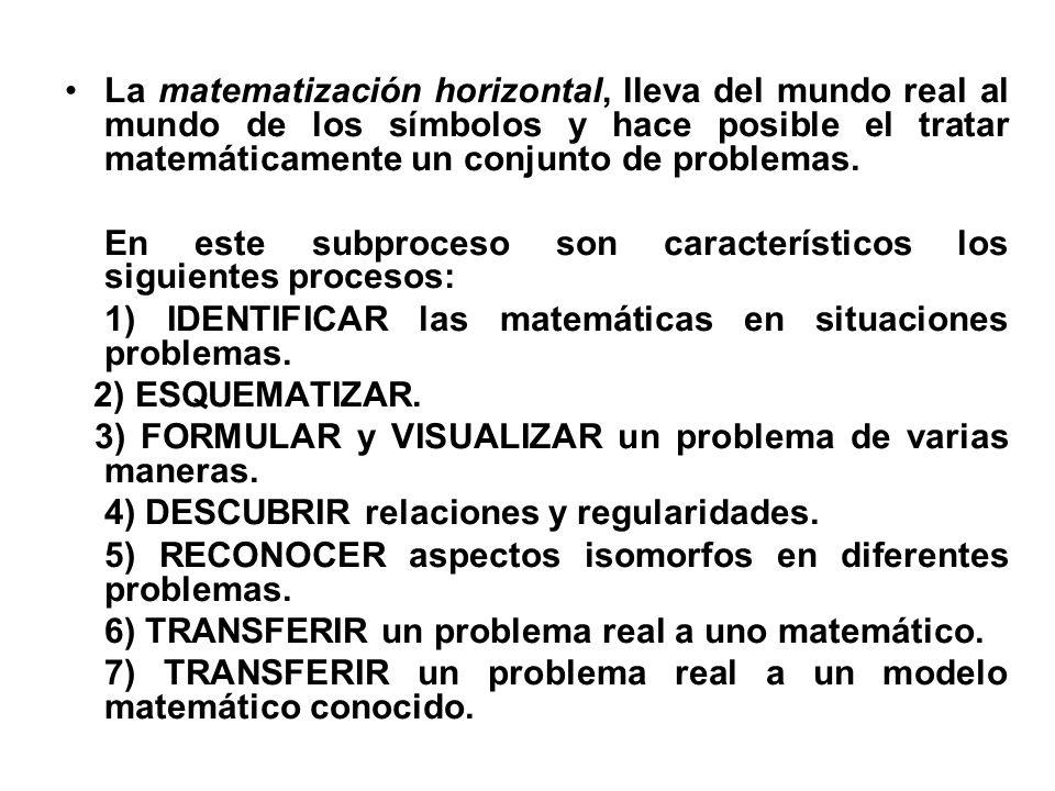 La matematización horizontal, lleva del mundo real al mundo de los símbolos y hace posible el tratar matemáticamente un conjunto de problemas. En este