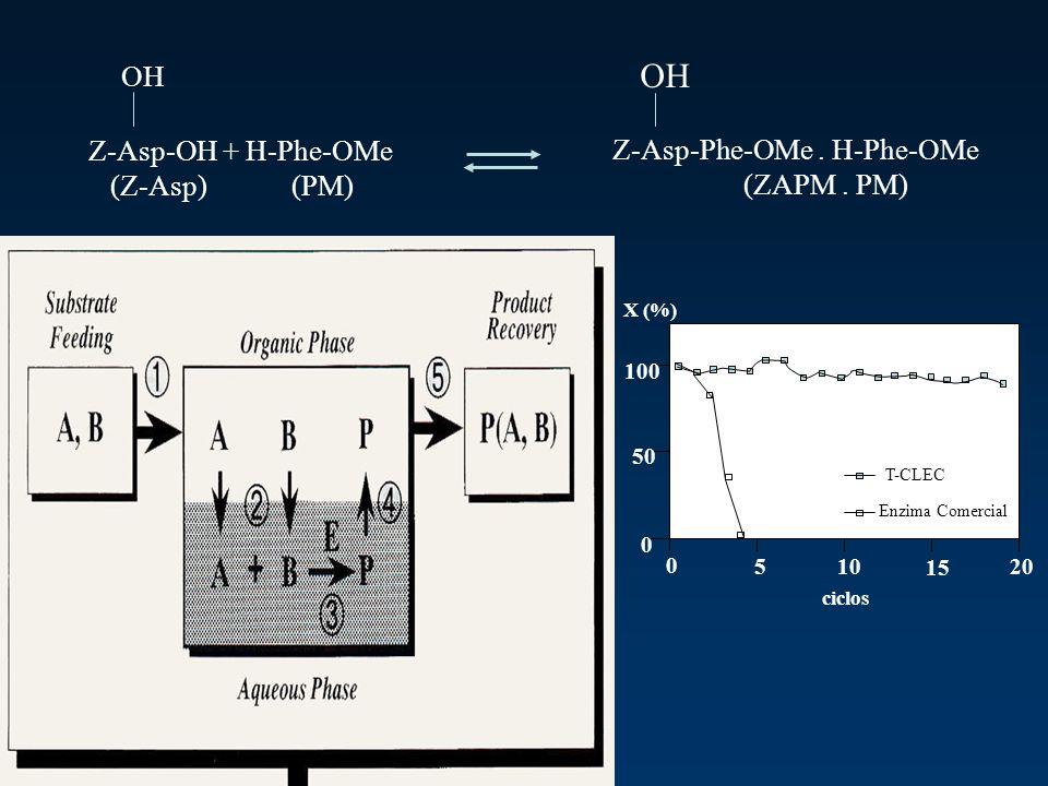 Z-Asp-OH + H-Phe-OMe (Z-Asp) (PM) Z-Asp-Phe-OMe. H-Phe-OMe (ZAPM. PM) OH 100 50 0 0 510 15 20 ciclos T-CLEC X (%) Enzima Comercial