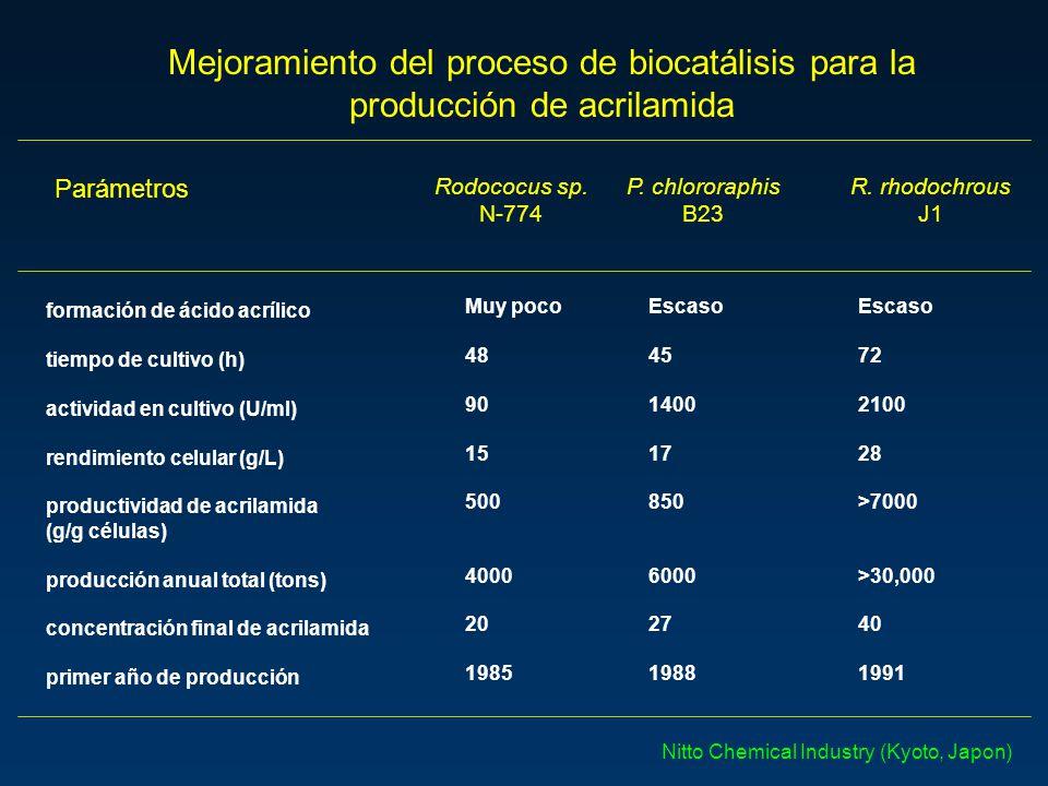 Mejoramiento del proceso de biocatálisis para la producción de acrilamida Parámetros Rodococus sp. N-774 P. chlororaphis B23 R. rhodochrous J1 formaci