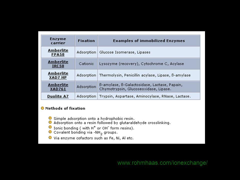 R-CN H2O R-C-NH2 O H2O NH3 R-C-OH O [ H + o M + ] [ H + o OH - ] enzimáticoquímico nitrilo hidratasa amidasa (nitrilasa) carboxilatos amidas nitrilos