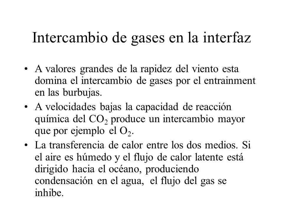 Intercambio de gases en la interfaz A valores grandes de la rapidez del viento esta domina el intercambio de gases por el entrainment en las burbujas.