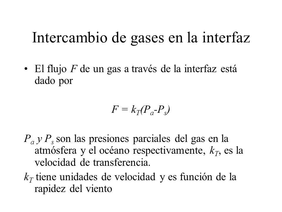 Intercambio de gases en la interfaz El flujo F de un gas a través de la interfaz está dado por F = k T (P a -P s ) P a y P s son las presiones parcial