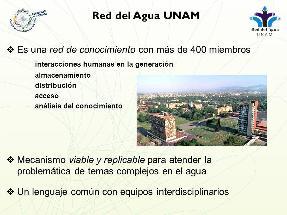 Red del Agua UNAM Es una red de conocimiento con más de 400 miembros interacciones humanas en la generación almacenamiento distribución acceso análisis del conocimiento Mecanismo viable y replicable para atender la problemática de temas complejos en el agua Un lenguaje común con equipos interdisciplinarios