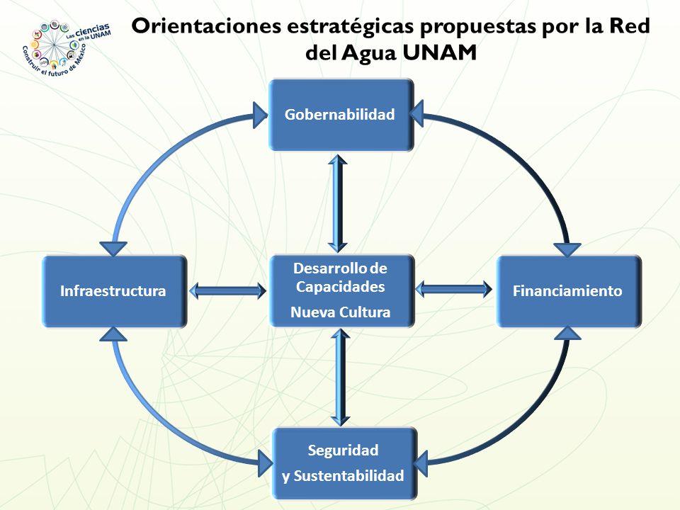 Gobernabilidad Desarrollo de Capacidades Nueva Cultura InfraestructuraFinanciamiento Seguridad y Sustentabilidad Orientaciones estratégicas propuestas por la Red del Agua UNAM