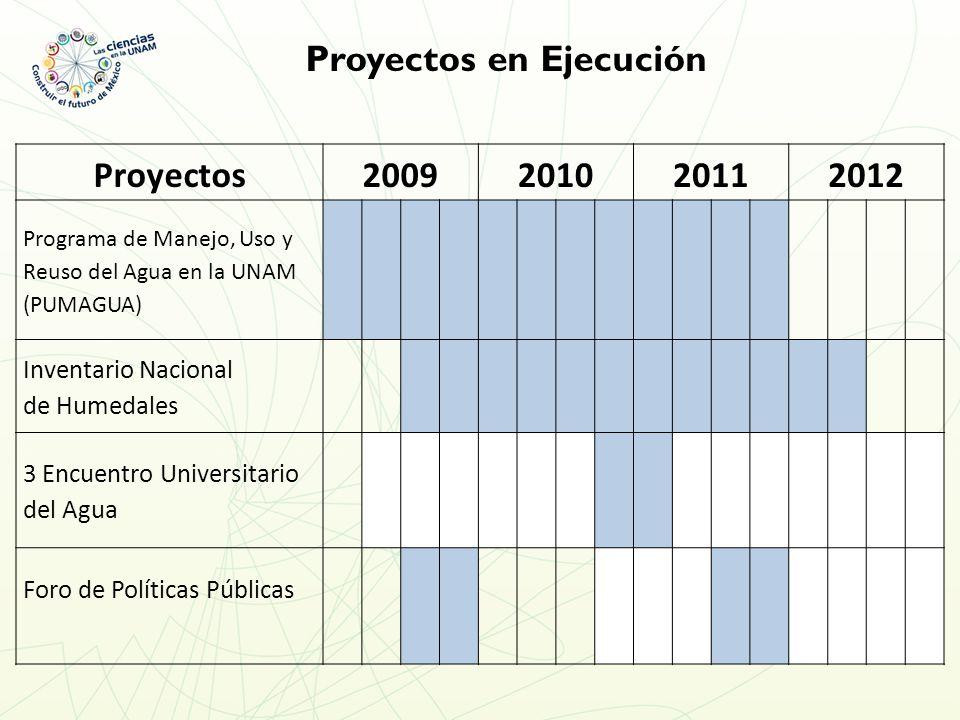 Proyectos en Ejecución Proyectos2009201020112012 Programa de Manejo, Uso y Reuso del Agua en la UNAM (PUMAGUA) Inventario Nacional de Humedales 3 Encuentro Universitario del Agua Foro de Políticas Públicas