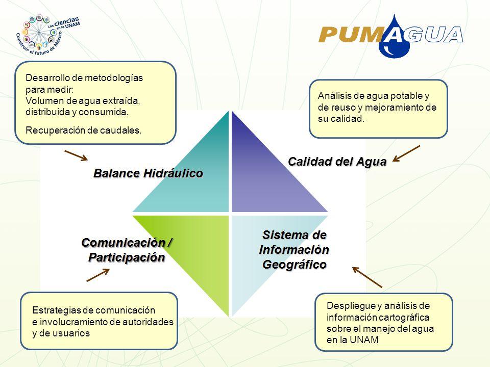 Calidad del Agua Análisis de agua potable y de reuso y mejoramiento de su calidad.