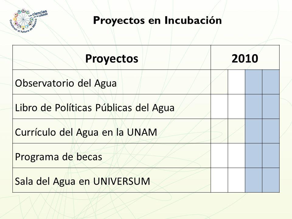 Proyectos en Incubación Proyectos2010 Observatorio del Agua Libro de Políticas Públicas del Agua Currículo del Agua en la UNAM Programa de becas Sala del Agua en UNIVERSUM