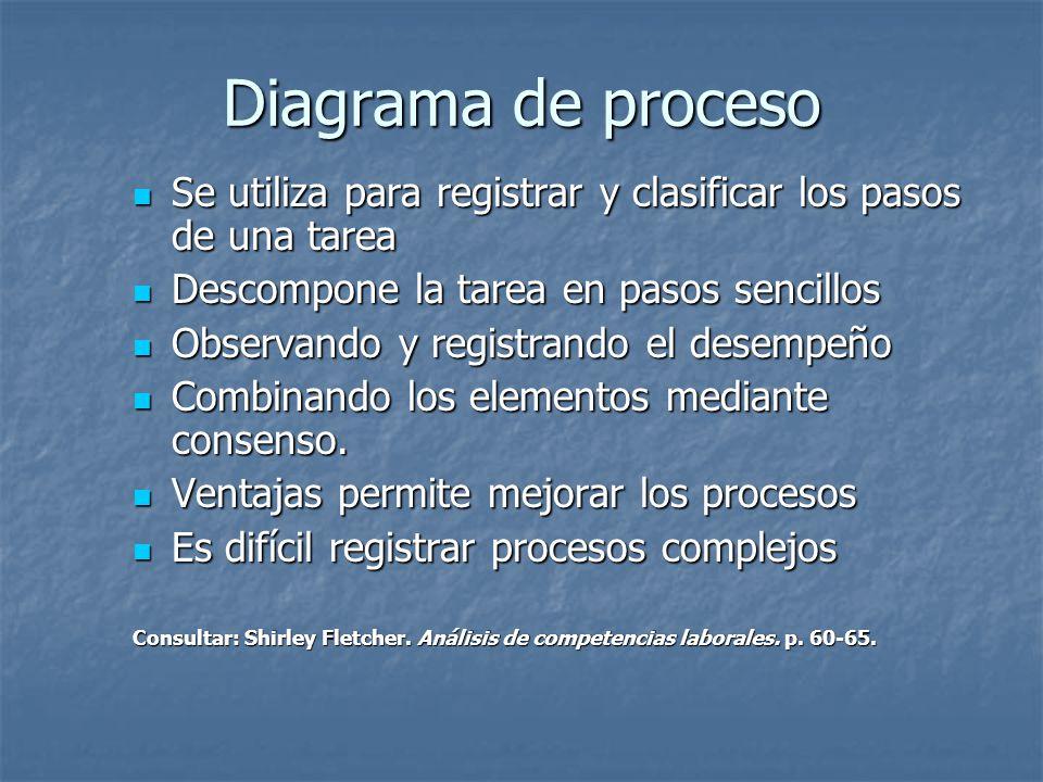Diagrama de proceso Se utiliza para registrar y clasificar los pasos de una tarea Se utiliza para registrar y clasificar los pasos de una tarea Descompone la tarea en pasos sencillos Descompone la tarea en pasos sencillos Observando y registrando el desempeño Observando y registrando el desempeño Combinando los elementos mediante consenso.