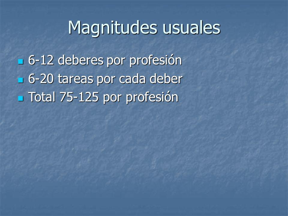 Magnitudes usuales 6-12 deberes por profesión 6-12 deberes por profesión 6-20 tareas por cada deber 6-20 tareas por cada deber Total 75-125 por profesión Total 75-125 por profesión
