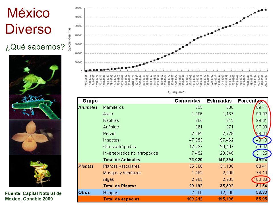 Fuente: Capital Natural de México, Conabio 2009 México Diverso ¿Qué sabemos?