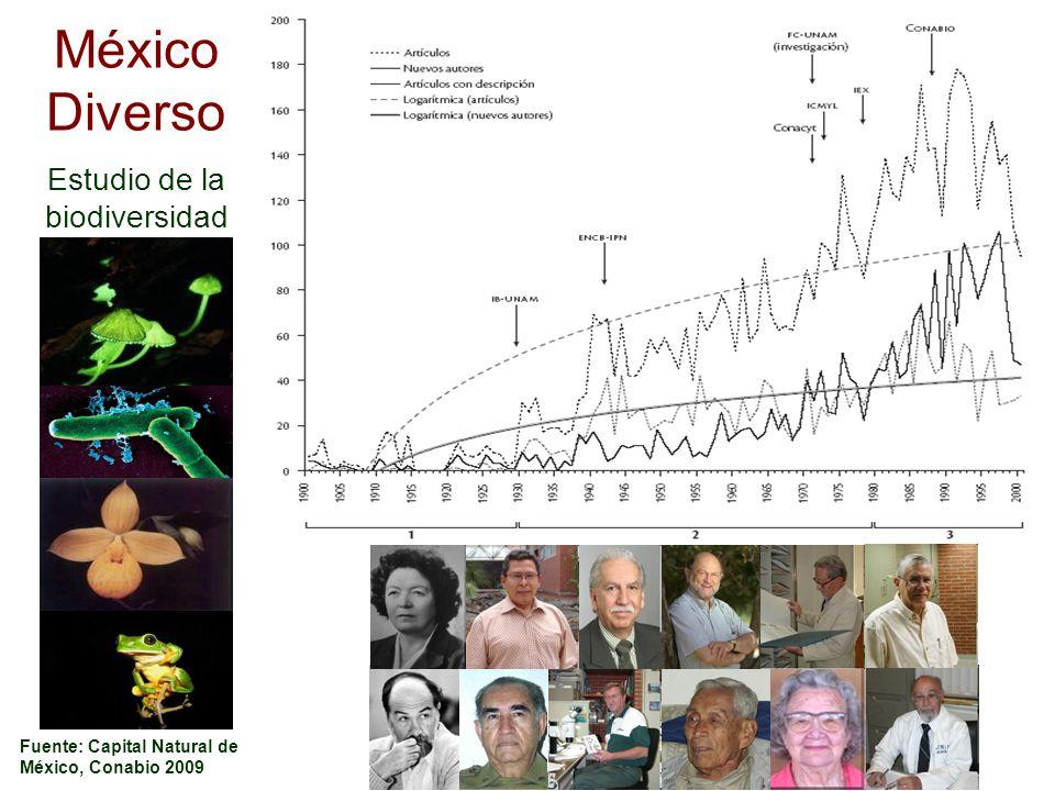 Fuente: Capital Natural de México, Conabio 2009 México Diverso Estudio de la biodiversidad