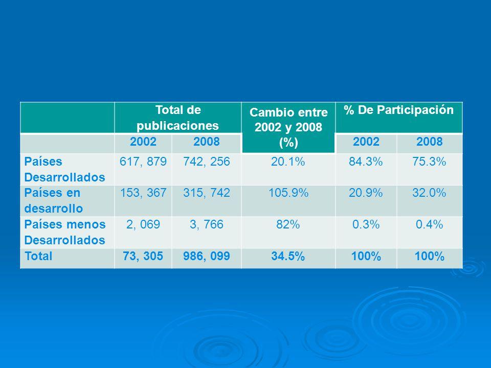 Total de publicaciones Cambio entre 2002 y 2008 (%) % De Participación 2002200820022008 Países Desarrollados 617, 879742, 25620.1%84.3%75.3% Países en desarrollo 153, 367315, 742105.9%20.9%32.0% Países menos Desarrollados 2, 0693, 76682%0.3%0.4% Total73, 305986, 09934.5%100%