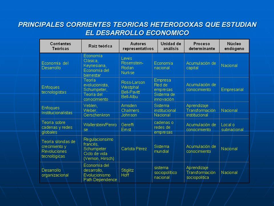 PRINCIPALES CORRIENTES TEORICAS HETERODOXAS QUE ESTUDIAN EL DESARROLLO ECONOMICO