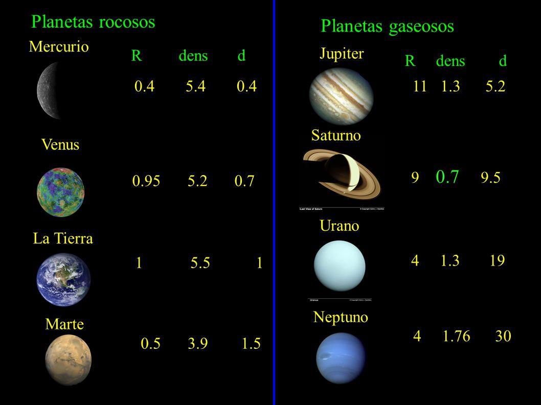 Planetas rocosos Planetas gaseosos Mercurio Venus La Tierra Marte Jupiter Saturno Urano Neptuno 0.5 3.9 1.5 1 5.5 1 R dens d 0.4 5.4 0.4 0.95 5.2 0.7