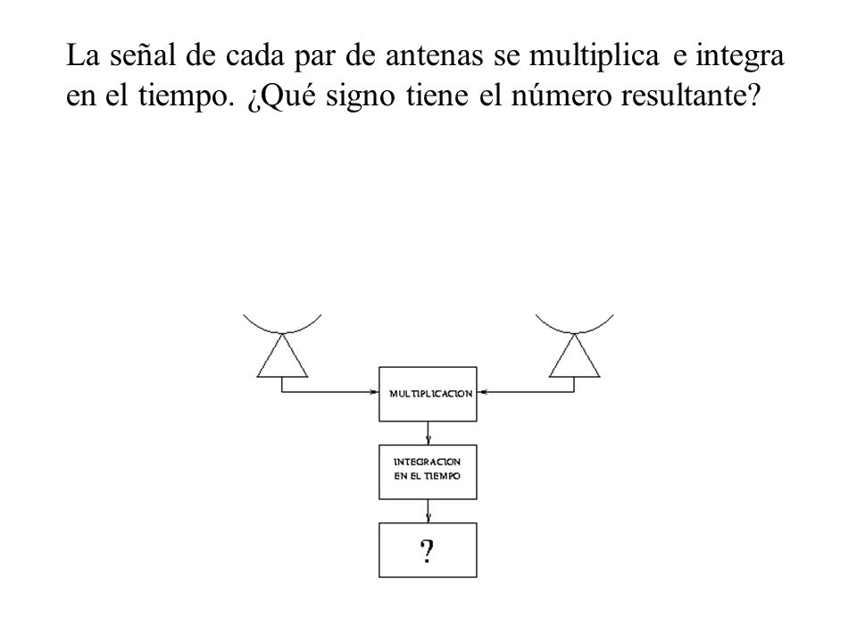 La señal de cada par de antenas se multiplica e integra en el tiempo. ¿Qué signo tiene el número resultante?