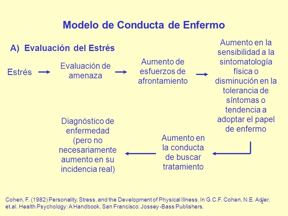 1 Modelo de Conducta de Enfermo A) Evaluación del Estrés Estrés Evaluación de amenaza Aumento de esfuerzos de afrontamiento Aumento en la sensibilidad