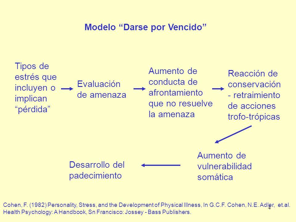 4 Modelo Darse por Vencido Tipos de estrés que incluyen o implican pérdida Evaluación de amenaza Aumento de conducta de afrontamiento que no resuelve