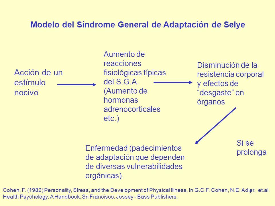 5 Modelo del Síndrome General de Adaptación de Selye Acción de un estímulo nocivo Aumento de reacciones fisiológicas típicas del S.G.A. (Aumento de ho