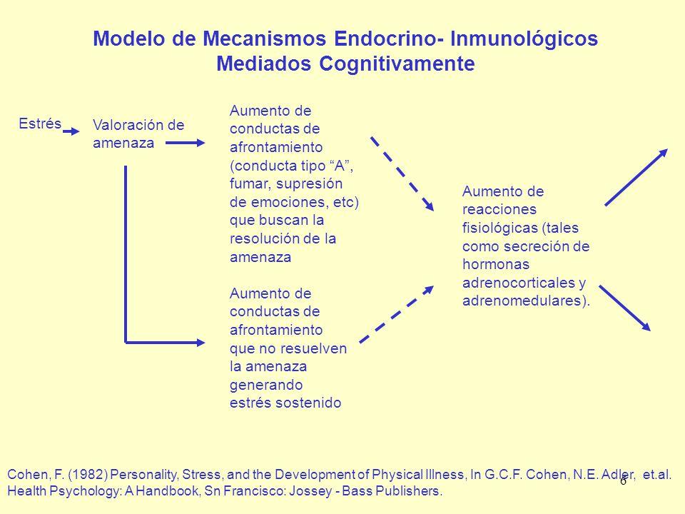 6 Modelo de Mecanismos Endocrino- Inmunológicos Mediados Cognitivamente Estrés Valoración de amenaza Aumento de conductas de afrontamiento (conducta t