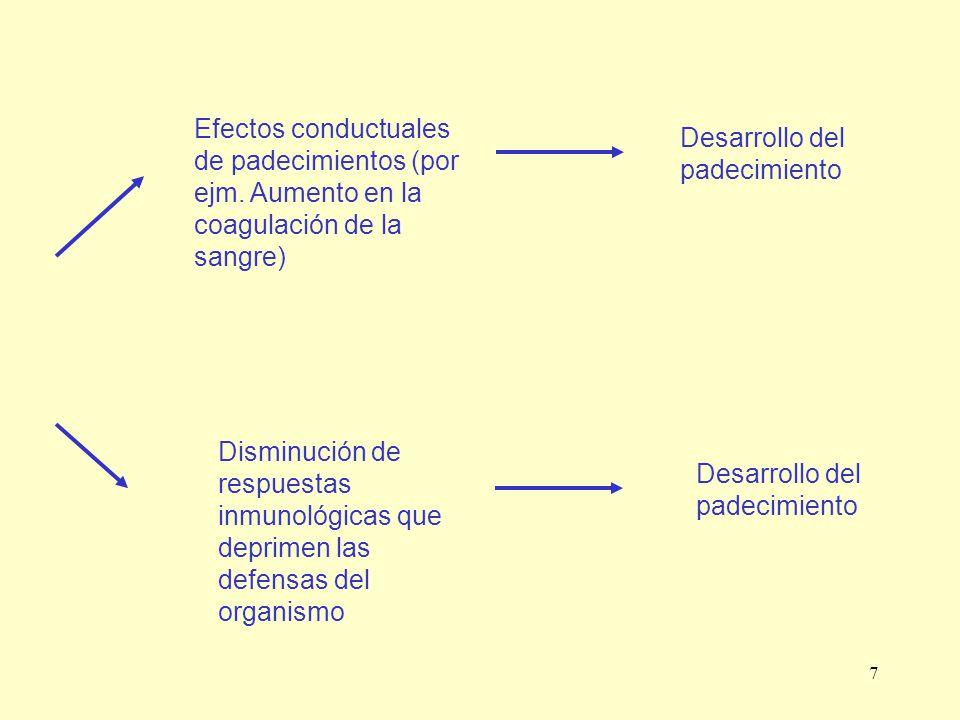7 Efectos conductuales de padecimientos (por ejm. Aumento en la coagulación de la sangre) Disminución de respuestas inmunológicas que deprimen las def
