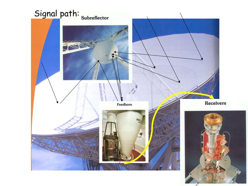 Signal path:
