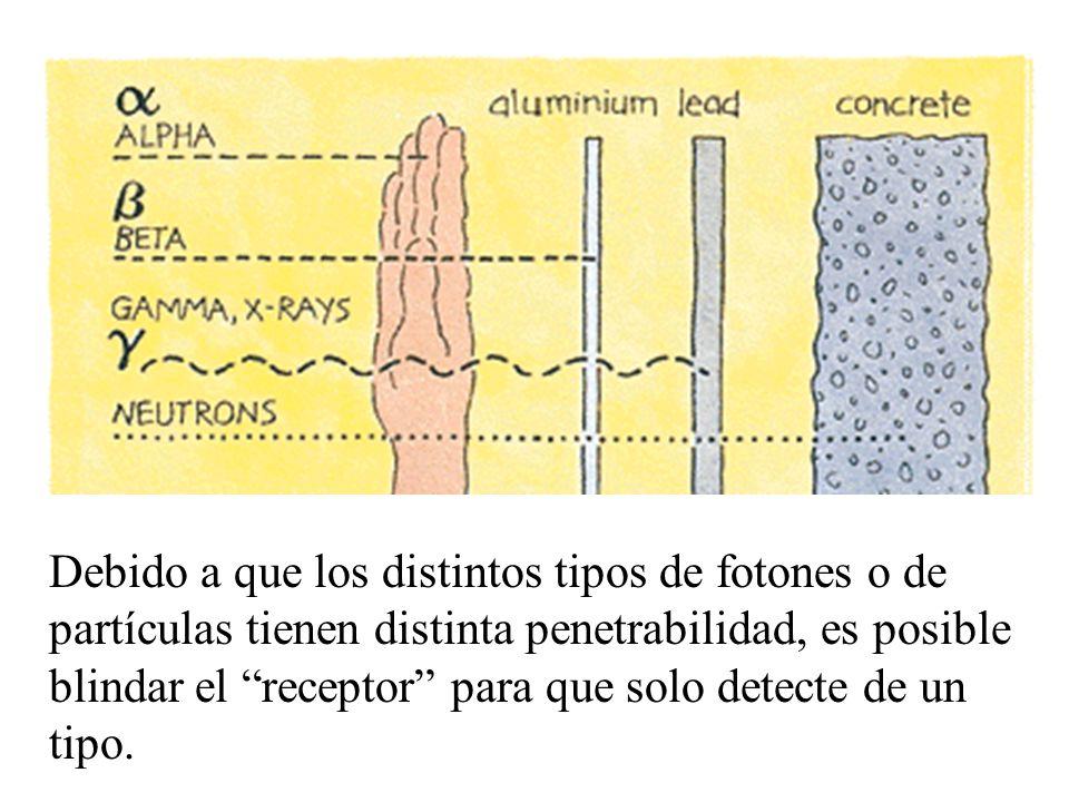 Debido a que los distintos tipos de fotones o de partículas tienen distinta penetrabilidad, es posible blindar el receptor para que solo detecte de un