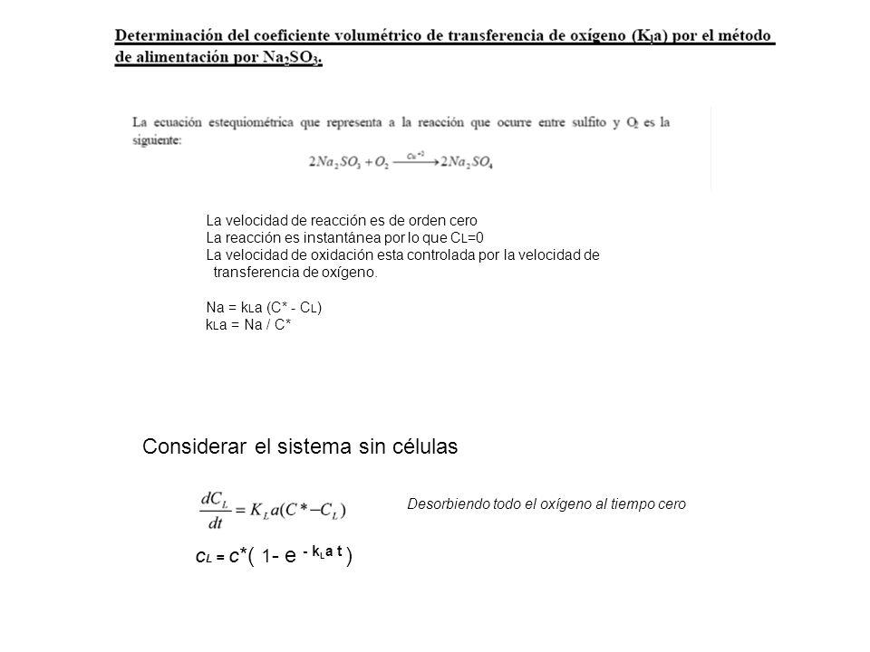 La velocidad de reacción es de orden cero La reacción es instantánea por lo que C L =0 La velocidad de oxidación esta controlada por la velocidad de transferencia de oxígeno.