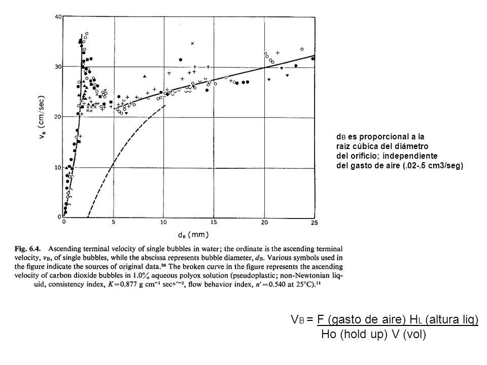d B es proporcional a la raíz cúbica del diámetro del orificio; independiente del gasto de aire (.02-.5 cm3/seg) V B = F (gasto de aire) H L (altura liq) Ho (hold up) V (vol)