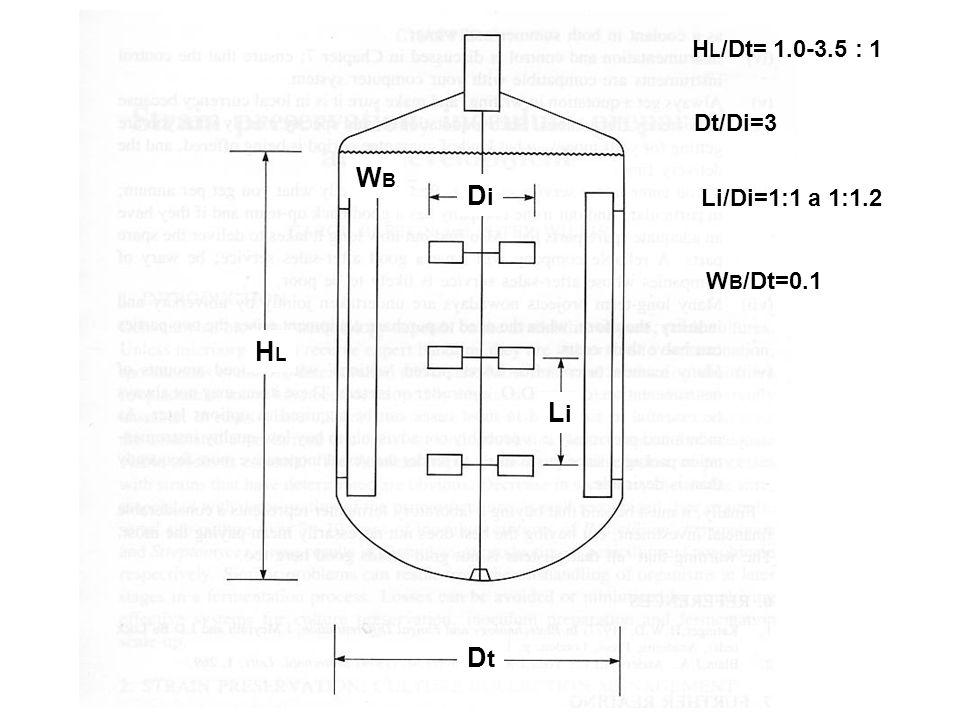HLHL DtDt DiDi WBWB LiLi H L /Dt= 1.0-3.5 : 1 Dt/Di=3 Li/Di=1:1 a 1:1.2 W B /Dt=0.1