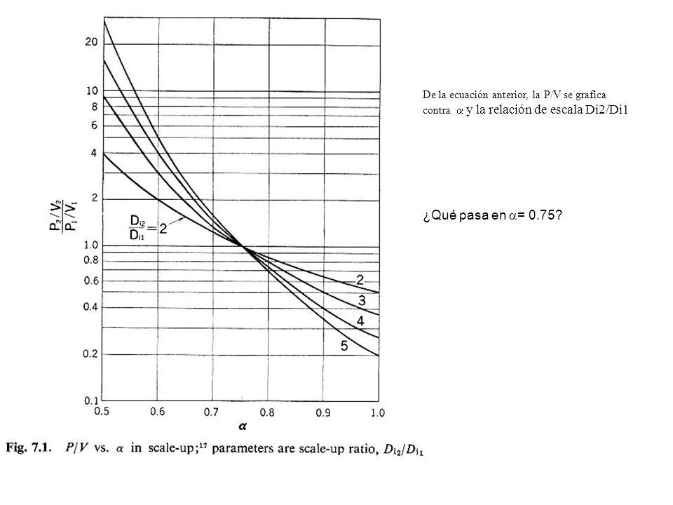 De la ecuación anterior, la P/V se grafica contra y la relación de escala Di2/Di1 ¿Qué pasa en = 0.75?