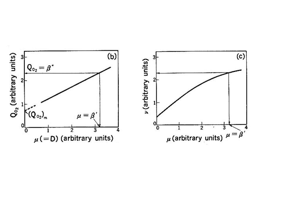 Kv = 0.0635 (Pg/V) 0.95 v s 0.67 The volumetric oxygen transfer coefficient in kgmol/hr m3 atm Pg/V en HP/m3 and vs en m/H