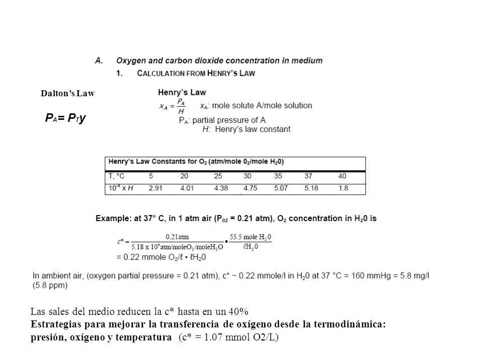 P A = P T y Daltons Law Las sales del medio reducen la c* hasta en un 40% Estrategias para mejorar la transferencia de oxígeno desde la termodinámica: presión, oxígeno y temperatura (c* = 1.07 mmol O2/L)