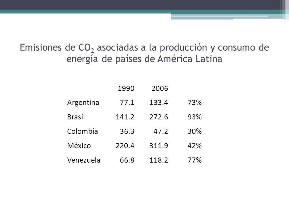 19902006 Argentina77.1133.473% Brasil141.2272.693% Colombia36.347.230% México220.4311.942% Venezuela66.8118.277% Emisiones de CO 2 asociadas a la producción y consumo de energía de países de América Latina