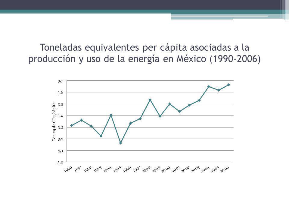Toneladas equivalentes per cápita asociadas a la producción y uso de la energía en México (1990-2006)