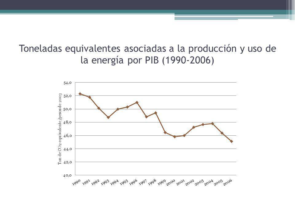 Toneladas equivalentes asociadas a la producción y uso de la energía por PIB (1990-2006)