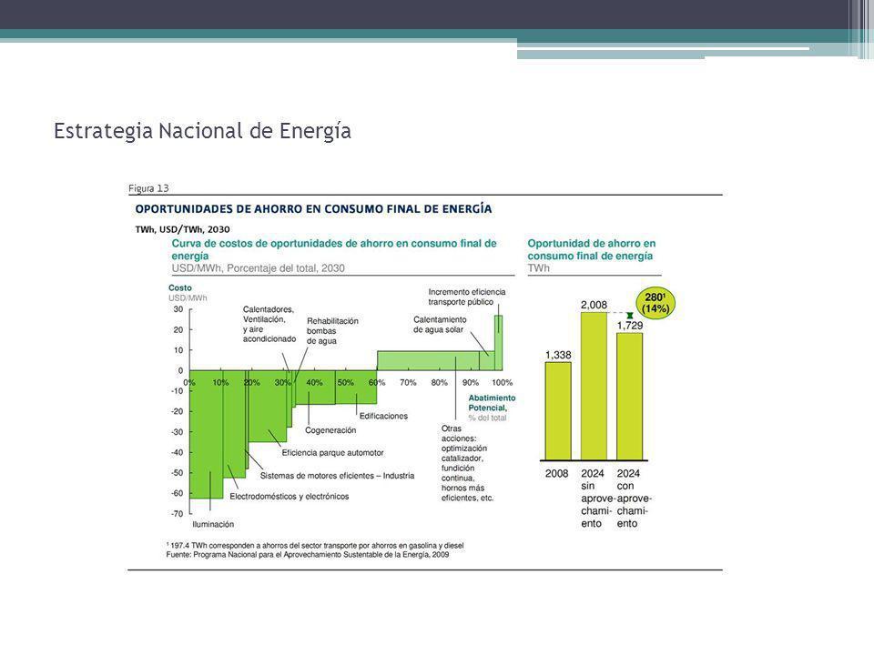 Estrategia Nacional de Energía