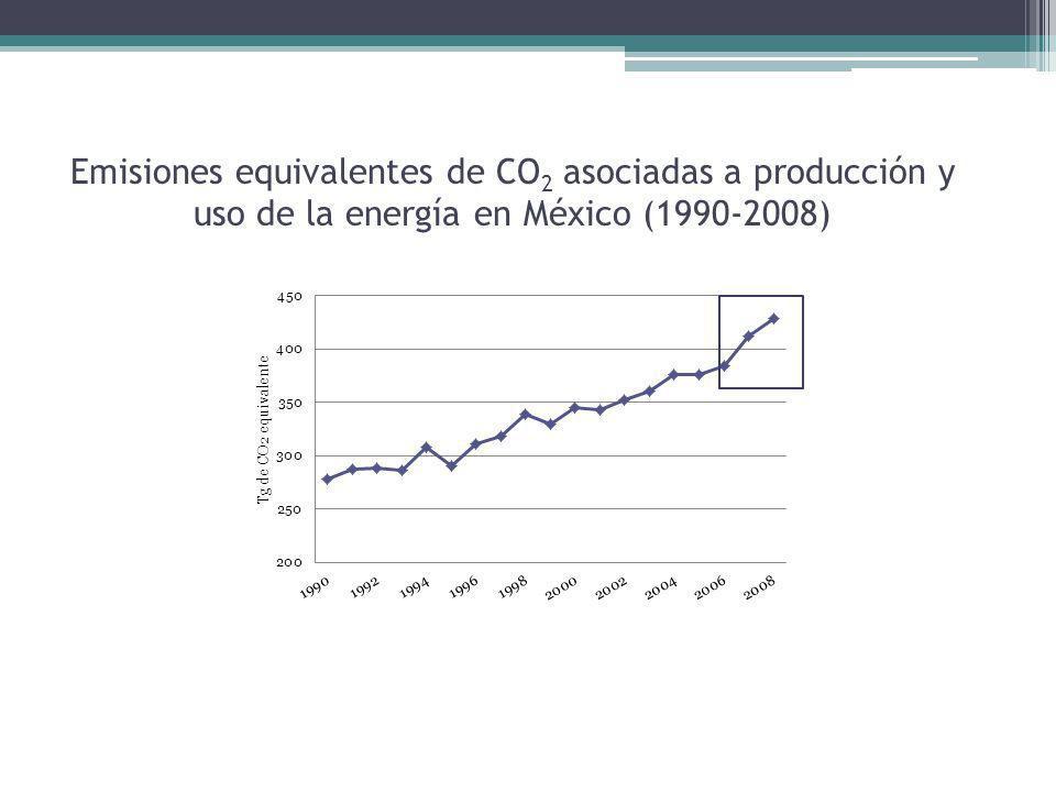 Emisiones equivalentes de CO 2 asociadas a producción y uso de la energía en México (1990-2008)