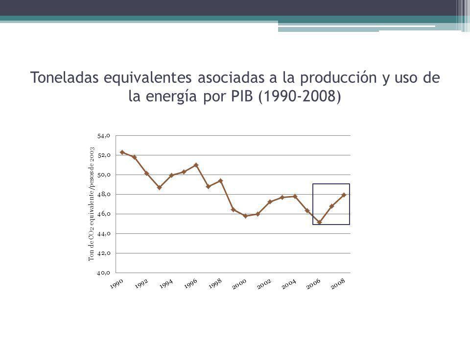 Toneladas equivalentes asociadas a la producción y uso de la energía por PIB (1990-2008)
