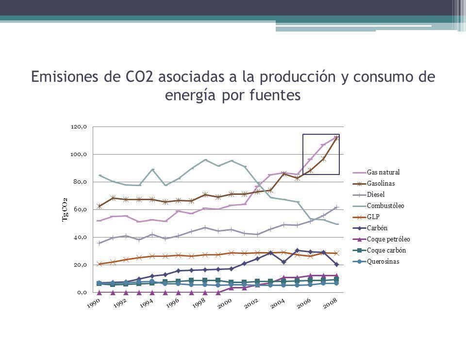 Emisiones de CO2 asociadas a la producción y consumo de energía por fuentes
