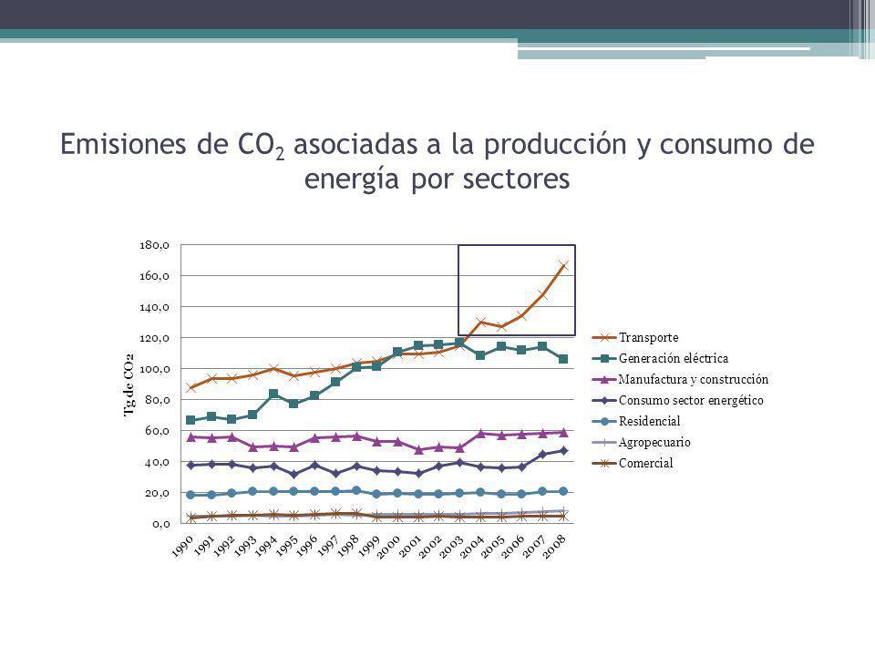 Emisiones de CO 2 asociadas a la producción y consumo de energía por sectores