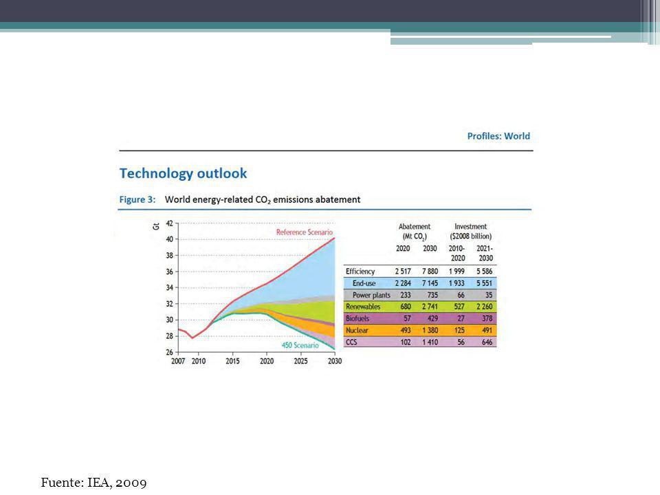 Fuente: IEA, 2009