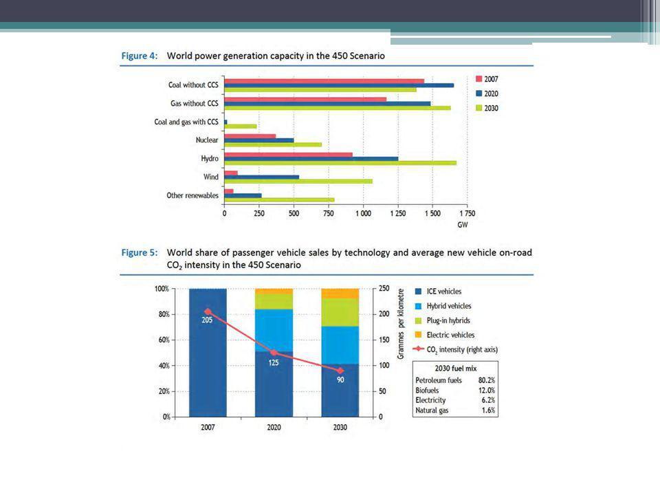 México 1.8% de las emisiones mundiales Entre los 20 países con mayores emisiones En el protocolo de Kioto no hay compromisos de reducción Posibles compromisos futuros…