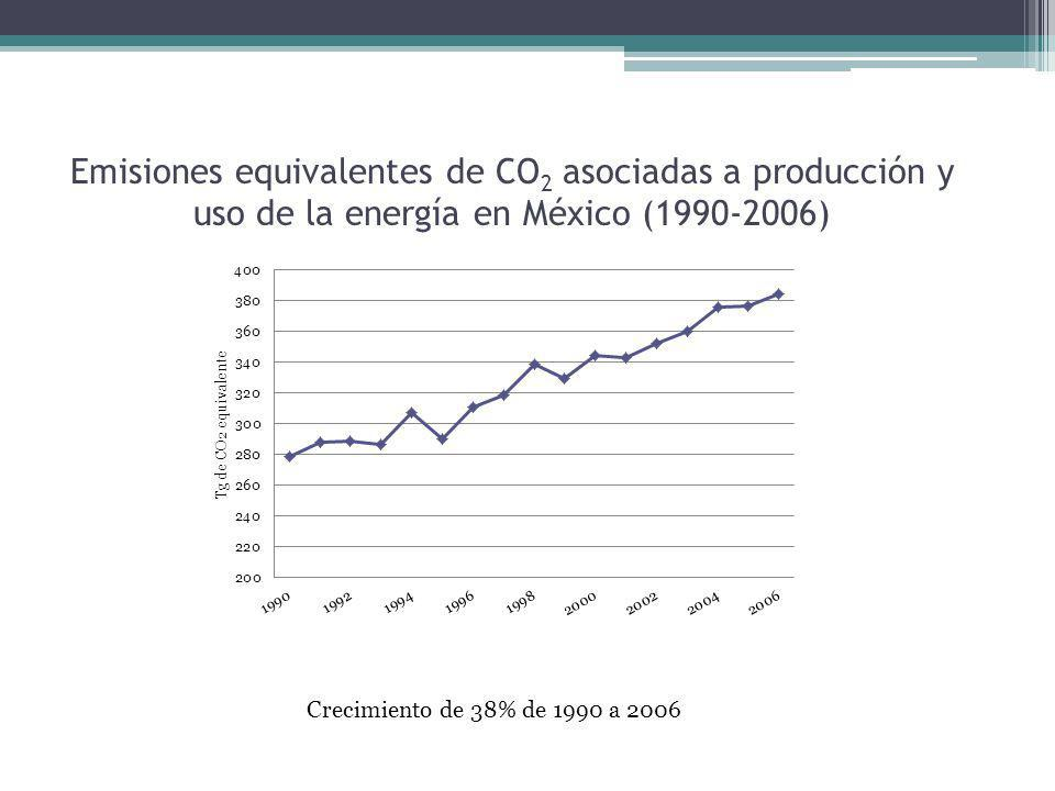 Toneladas equivalentes per cápita asociadas a la producción y uso de la energía en México (1990-2008)