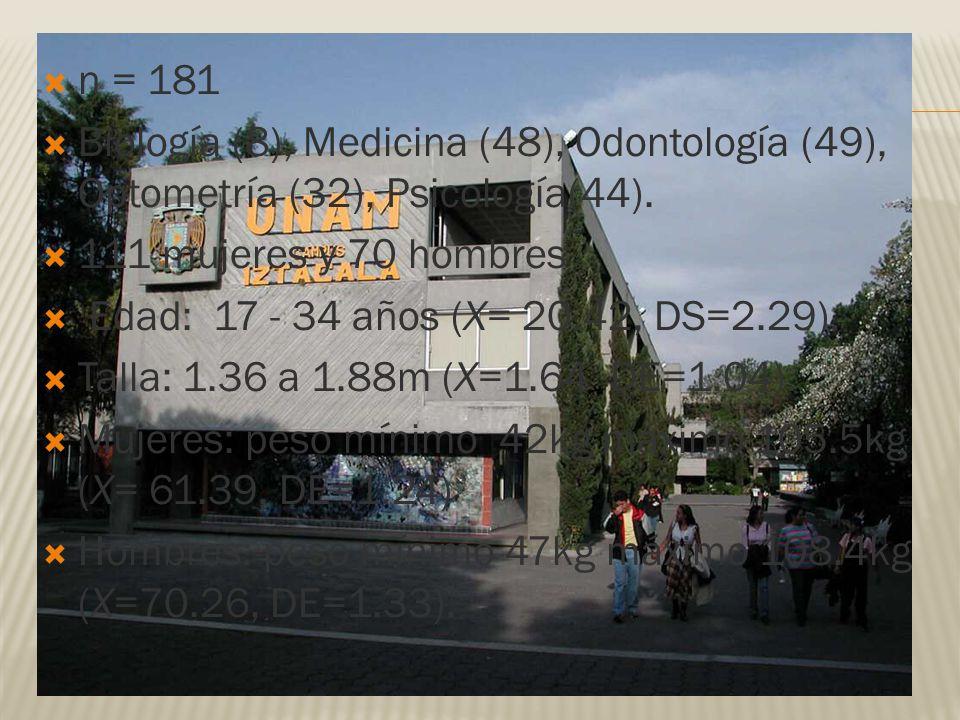n = 181 Biología (8), Medicina (48), Odontología (49), Optometría (32), Psicología(44). 111 mujeres y 70 hombres Edad: 17 - 34 años (X= 20.42, DS=2.29