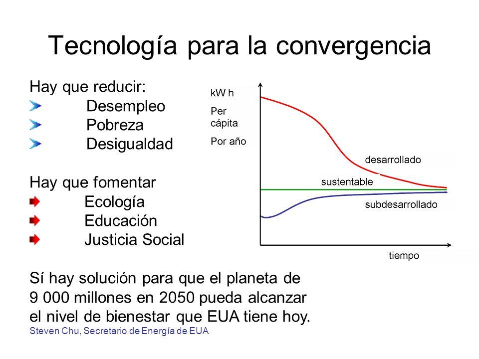 Tecnología para la convergencia Hay que reducir: Desempleo Pobreza Desigualdad Hay que fomentar Ecología Educación Justicia Social Sí hay solución para que el planeta de 9 000 millones en 2050 pueda alcanzar el nivel de bienestar que EUA tiene hoy.