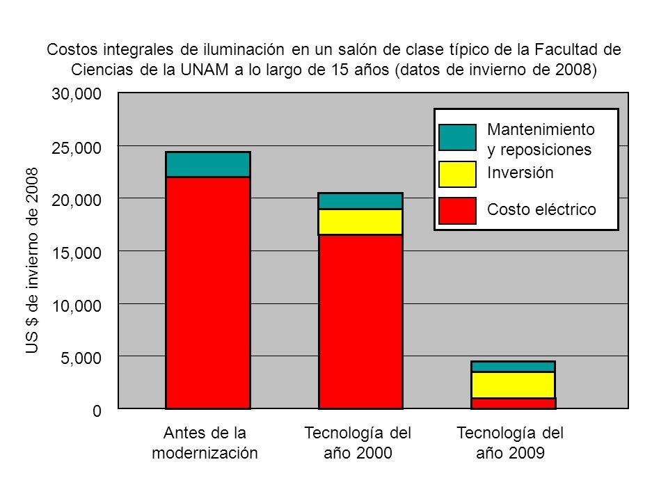 Antes de la modernización Tecnología del año 2000 Tecnología del año 2009 30,000 25,000 20,000 15,000 10,000 5,000 0 US $ de invierno de 2008 Mantenim