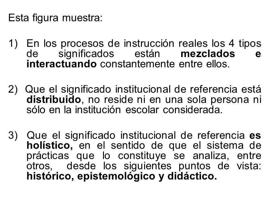 Esta figura muestra: 1)En los procesos de instrucción reales los 4 tipos de significados están mezclados e interactuando constantemente entre ellos. 2
