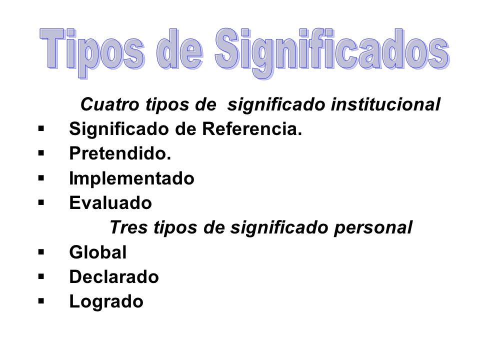 Cuatro tipos de significado institucional Significado de Referencia. Pretendido. Implementado Evaluado Tres tipos de significado personal Global Decla