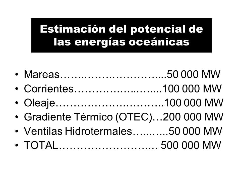 Estimación del potencial de las energías oceánicas Mareas……..…….…………....50 000 MW Corrientes………….…...…....100 000 MW Oleaje……….……….………..100 000 MW Gradiente Térmico (OTEC)…200 000 MW Ventilas Hidrotermales…...…..50 000 MW TOTAL…………………….… 500 000 MW