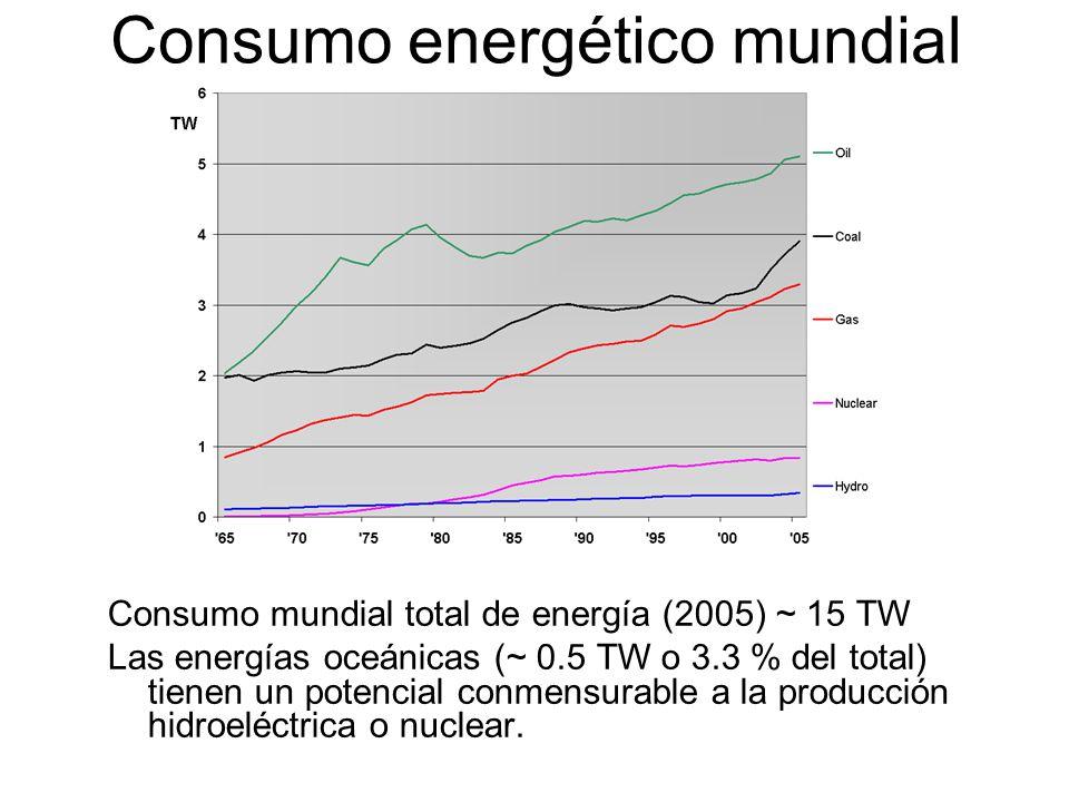 Consumo energético mundial Consumo mundial total de energía (2005) ~ 15 TW Las energías oceánicas (~ 0.5 TW o 3.3 % del total) tienen un potencial conmensurable a la producción hidroeléctrica o nuclear.